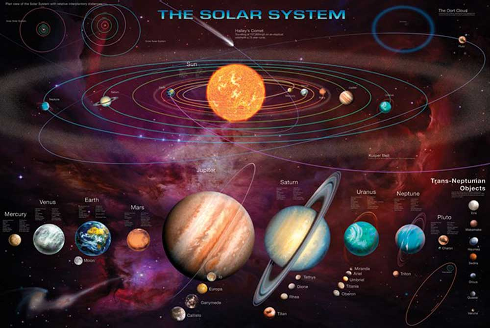 Space And Universe - Poster - Solar System