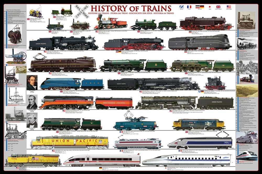 Educational - Bildung - Poster - Trains Evolution Eisenbahn