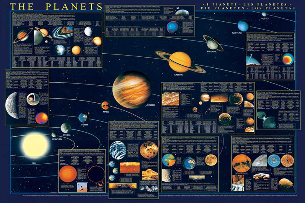 Educational Bildung Planets Planeten Poster 98x68