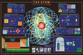 Poster - Educational - Bildung The Atom Atome