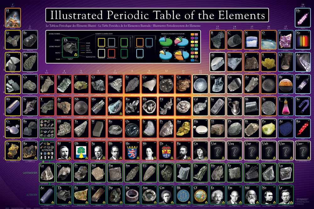 Educational bildung periodic table illustrated periodensystem der elemente poster 91 5x61 - Table des elements periodiques ...