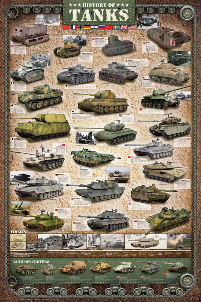 Educational - Bildung - Poster - History of Tanks