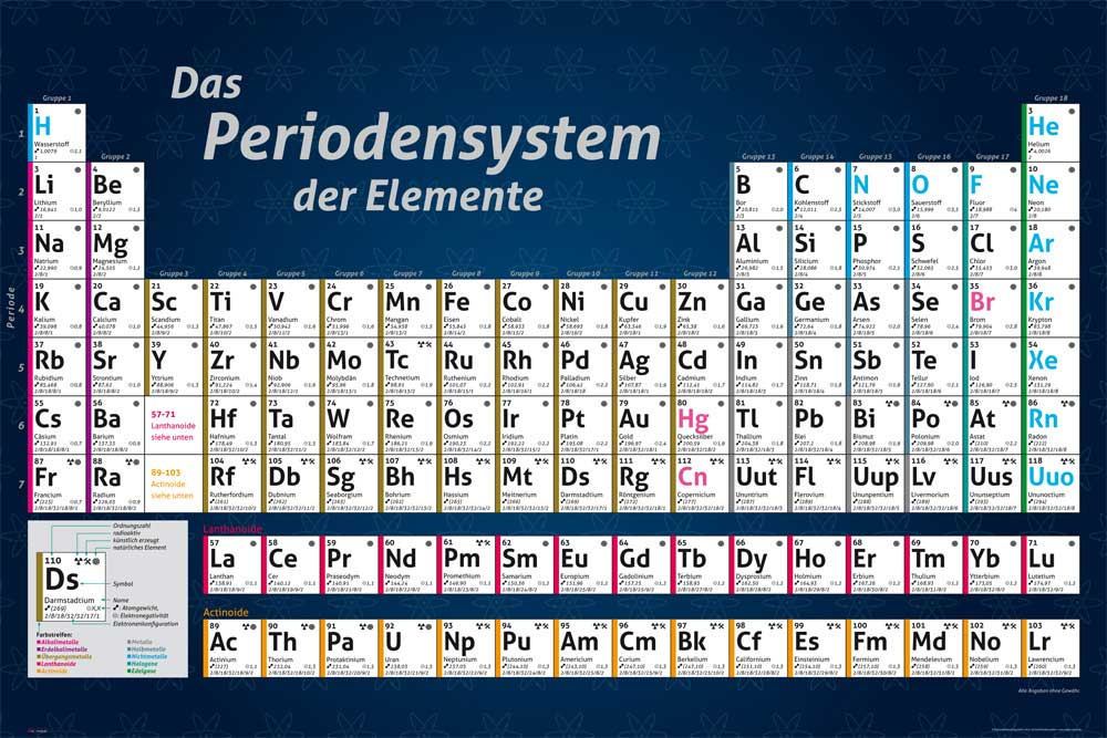 Educational Elemente - Poster - Periodensystem