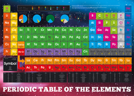 Poster - Periodic Table Elements